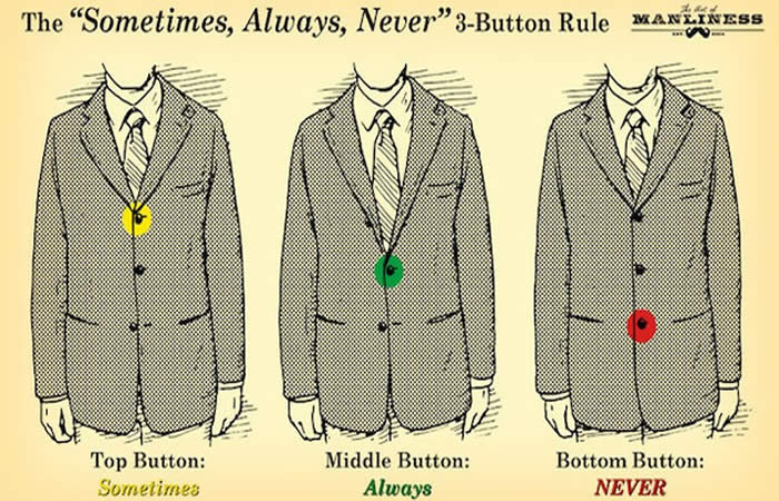 Button Rule